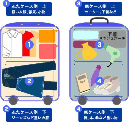 旅行の荷造りのコツ_ハードケース